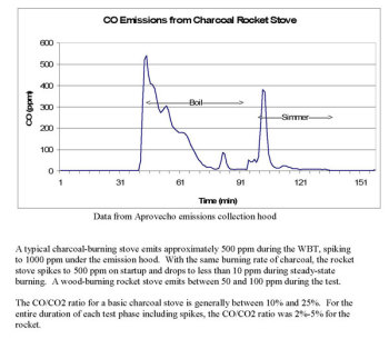 CO Emissions From a Charcoal Rocket Stove